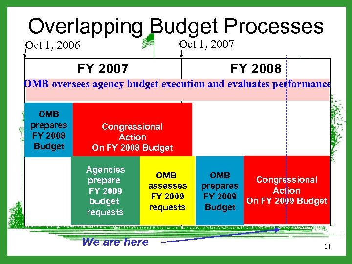 Overlapping Budget Processes Oct 1, 2007 Oct 1, 2006 FY 2007 FY 2008 OMB