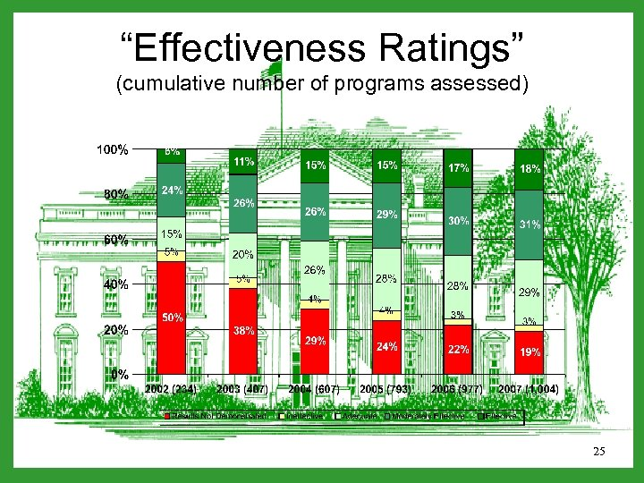 """Effectiveness Ratings"" (cumulative number of programs assessed) 25"
