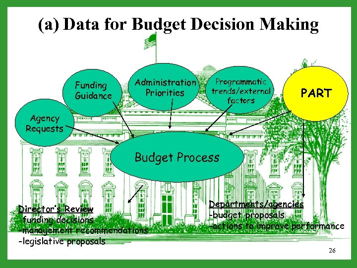 (a) Data for Budget Decision Making Funding Guidance Administration Priorities Programmatic trends/external factors PART