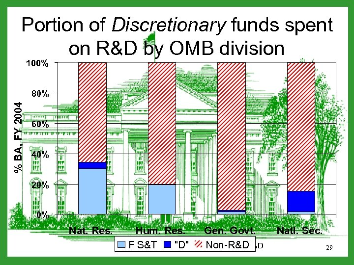 Portion of Discretionary funds spent on R&D by OMB division 100% % BA, FY