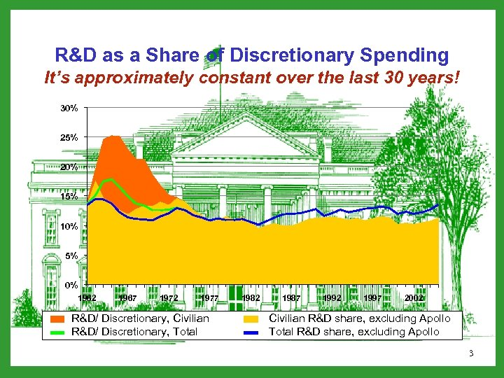 R&D as a Share of Discretionary Spending It's approximately constant over the last 30