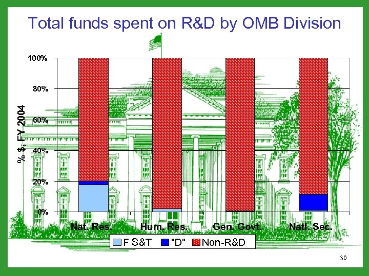 Total funds spent on R&D by OMB Division 100% % $, FY 2004 80%