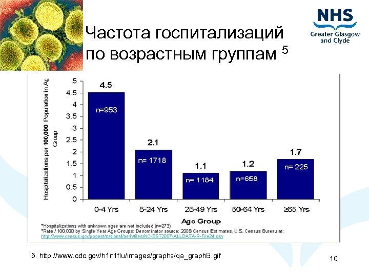 Частота госпитализаций по возрастным группам 5 5. http: //www. cdc. gov/h 1 n 1