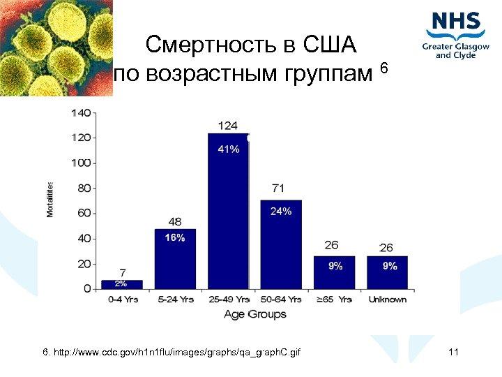Смертность в США по возрастным группам 6 6. http: //www. cdc. gov/h 1 n