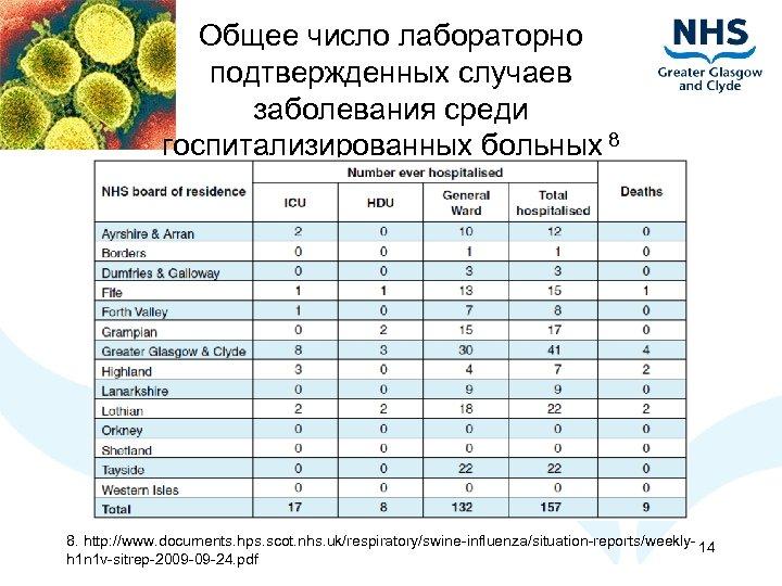 Общее число лабораторно подтвержденных случаев заболевания среди госпитализированных больных 8 8. http: //www. documents.