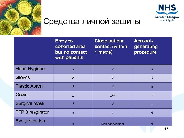Средства личной защиты Entry to cohorted area but no contact with patients Close patient