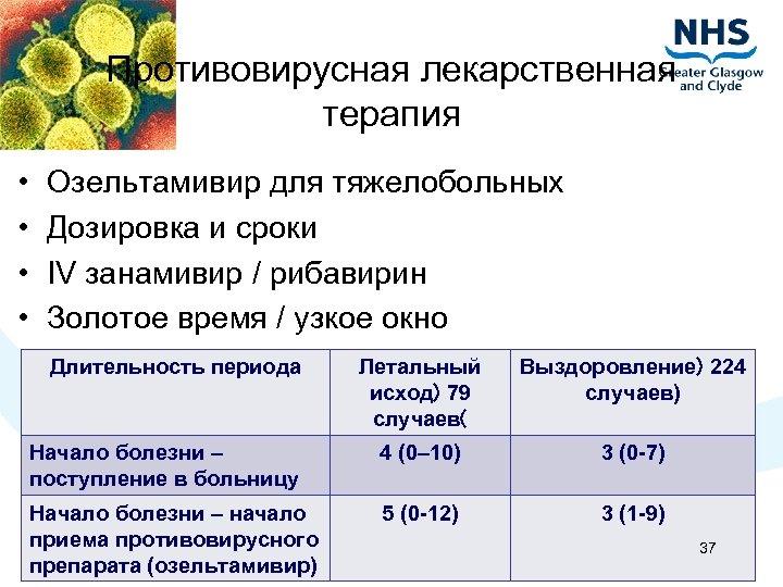Противовирусная лекарственная терапия • • Озельтамивир для тяжелобольных Дозировка и сроки IV занамивир /