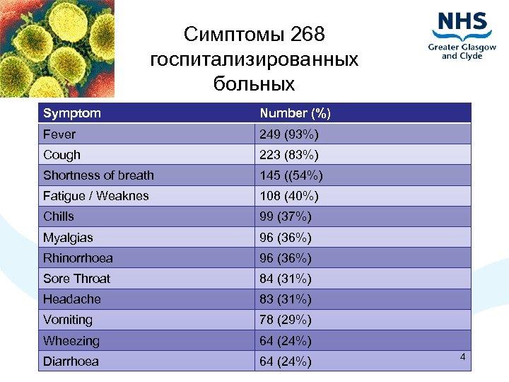 Симптомы 268 госпитализированных больных Symptom Number (%) Fever 249 (93%) Cough 223 (83%) Shortness