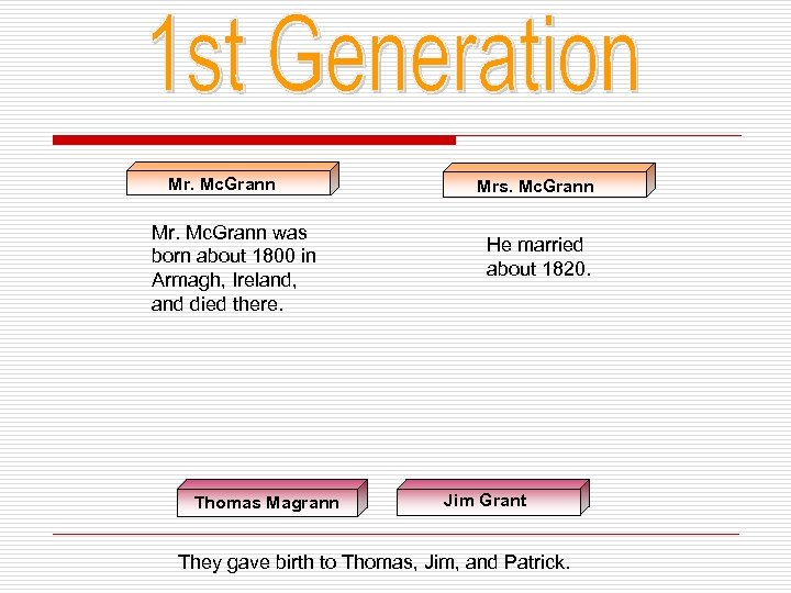 Mr. Mc. Grann was born about 1800 in Armagh, Ireland, and died there. Thomas