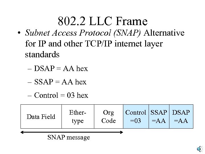 802. 2 LLC Frame • Subnet Access Protocol (SNAP) Alternative for IP and other