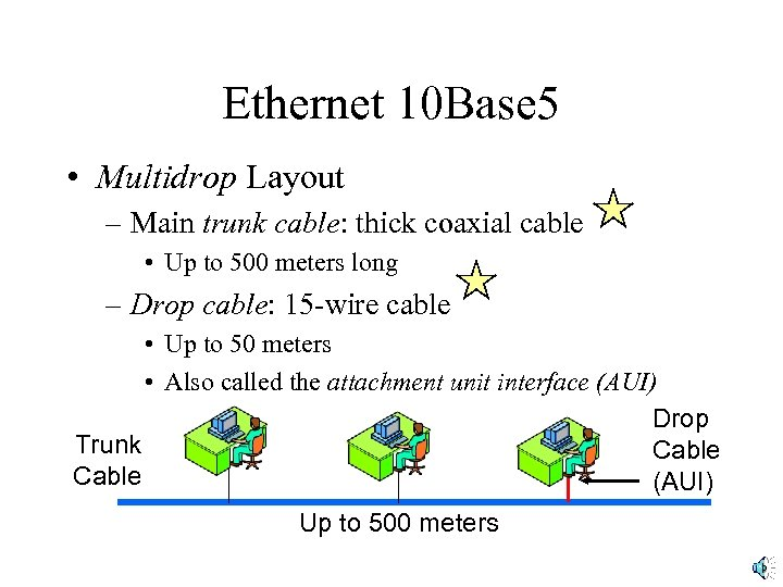 Ethernet 10 Base 5 • Multidrop Layout – Main trunk cable: thick coaxial cable