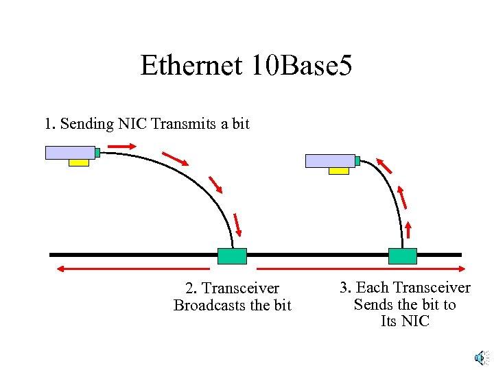 Ethernet 10 Base 5 1. Sending NIC Transmits a bit 2. Transceiver Broadcasts the