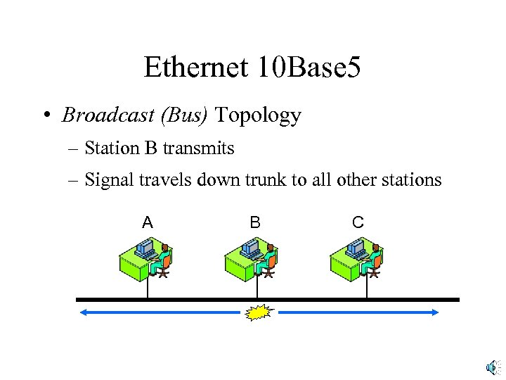 Ethernet 10 Base 5 • Broadcast (Bus) Topology – Station B transmits – Signal