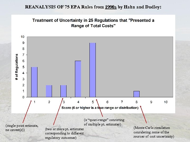 REANALYSIS OF 75 EPA Rules from 1990 s by Hahn and Dudley: (single point