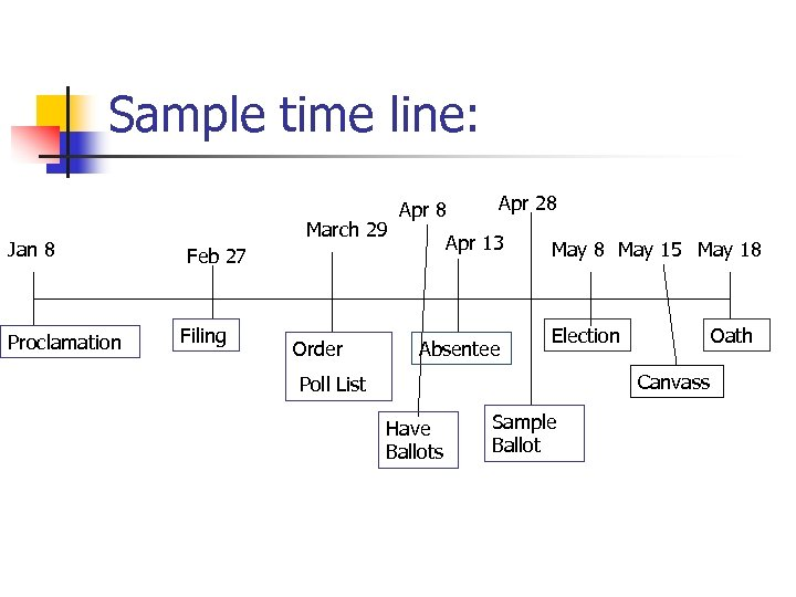 Sample time line: Jan 8 Proclamation March 29 Apr 8 Apr 13 Feb 27