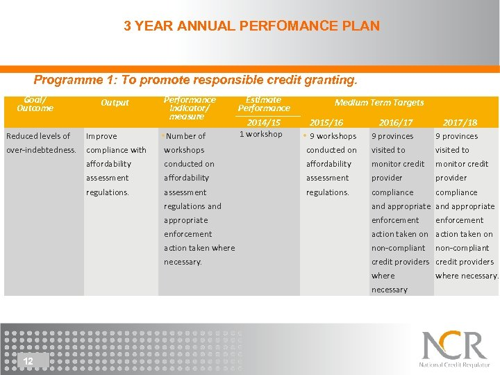 3 YEAR ANNUAL PERFOMANCE PLAN Programme 1: To promote responsible credit granting. Goal/ Outcome