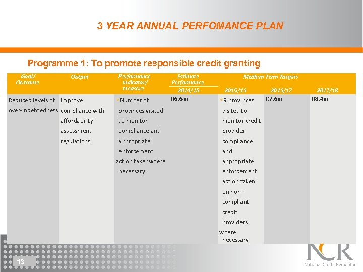 3 YEAR ANNUAL PERFOMANCE PLAN Programme 1: To promote responsible credit granting Goal/ Outcome