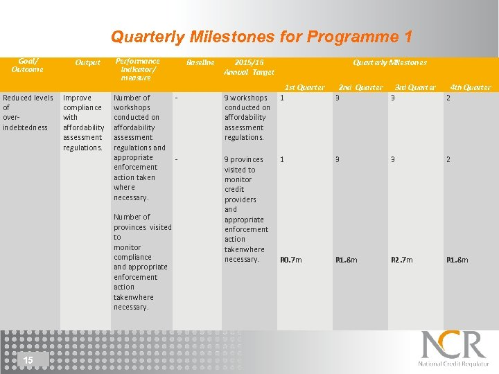 Quarterly Milestones for Programme 1 Goal/ Outcome Reduced levels of overindebtedness Output Improve compliance