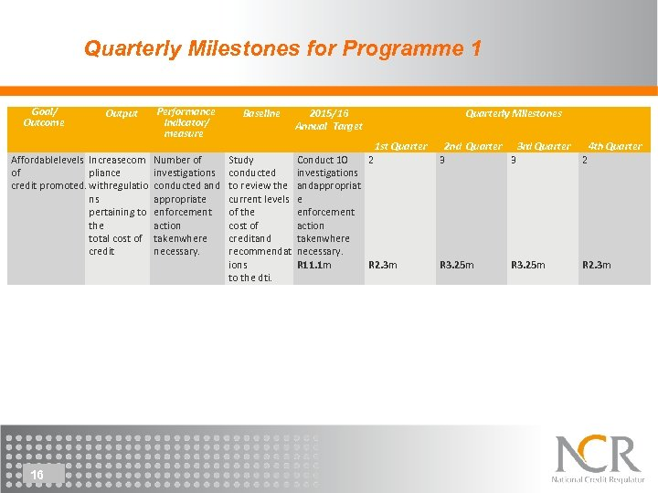 Quarterly Milestones for Programme 1 Goal/ Outcome Output Affordablelevels Increasecom of pliance credit promoted.