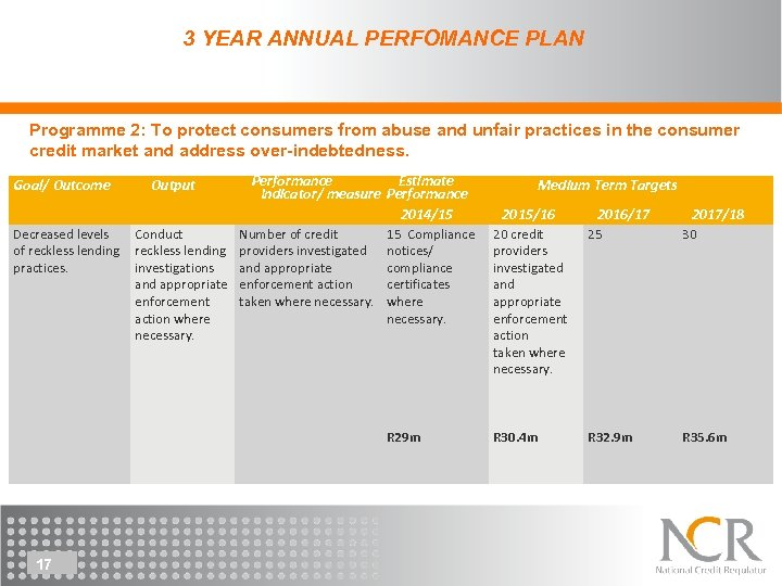 3 YEAR ANNUAL PERFOMANCE PLAN Programme 2: To protect consumers from abuse and unfair