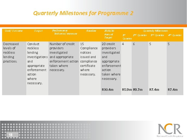 Quarterly Milestones for Programme 2 Goal/ Outcome Decreased levels of reckless lending practices. Output