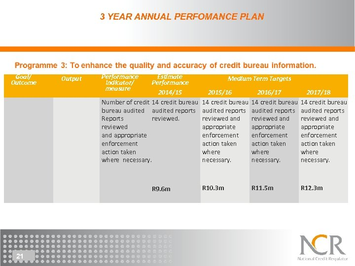 3 YEAR ANNUAL PERFOMANCE PLAN Goal/ Outcome Output Performance Indicator/ measure Estimate Medium Term