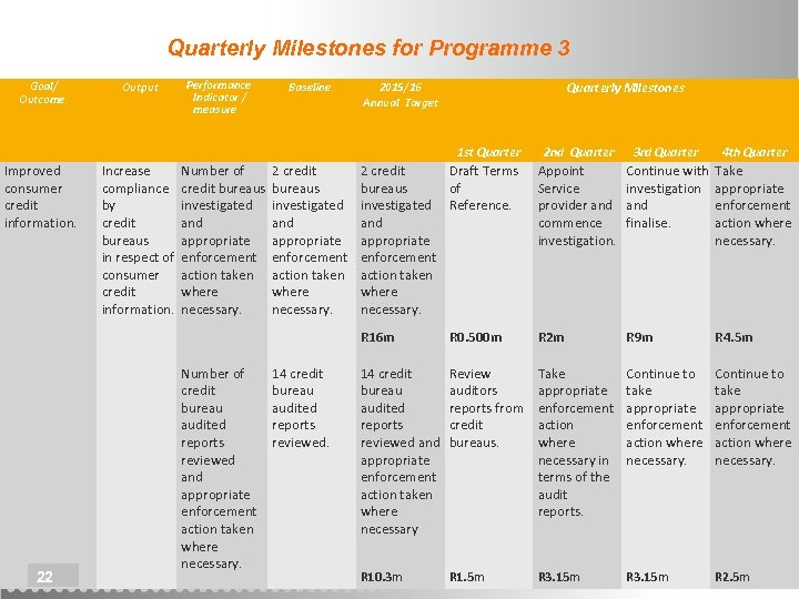 Quarterly Milestones for Programme 3 Goal/ Outcome Output Performance Indicator / measure Baseline Quarterly