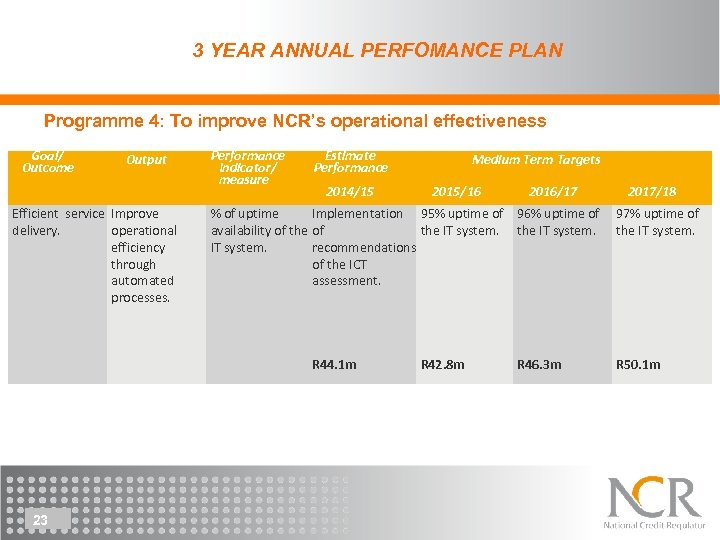 3 YEAR ANNUAL PERFOMANCE PLAN Programme 4: To improve NCR's operational effectiveness Goal/ Outcome