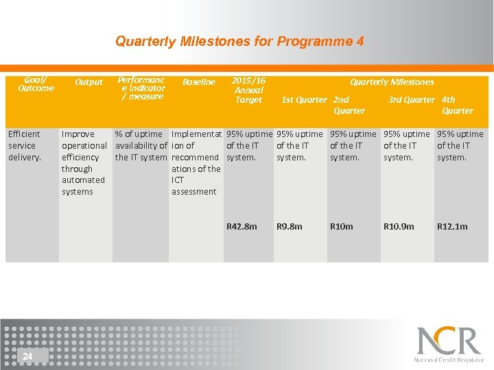 Quarterly Milestones for Programme 4 Goal/ Outcome Efficient service delivery. Output Performanc e Indicator