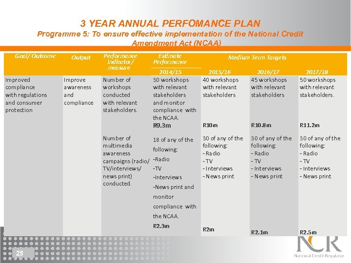 3 YEAR ANNUAL PERFOMANCE PLAN Programme 5: To ensure effective implementation of the National