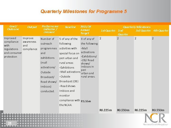 Quarterly Milestones for Programme 5 Goal/ Outcome Output Performance Indicator / measure Baseline 2015/16