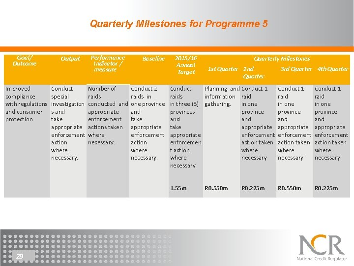 Quarterly Milestones for Programme 5 Goal/ Outcome Improved compliance with regulations and consumer protection