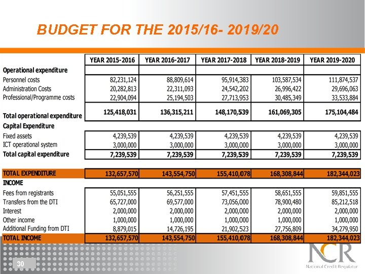 BUDGET FOR THE 2015/16 - 2019/20 30