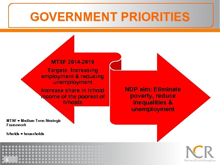 GOVERNMENT PRIORITIES MTSF 2014 -2019 Targets: Increasing employment & reducing unemployment Increase share in