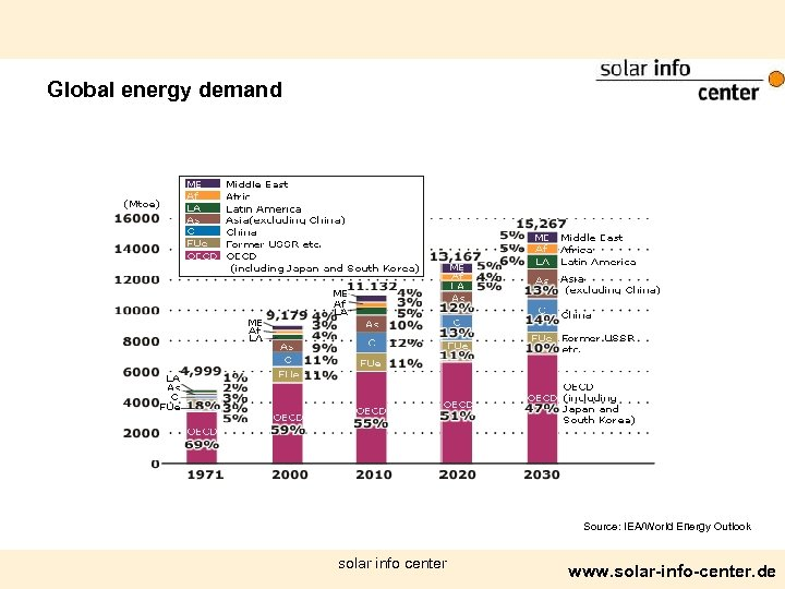 Global energy demand Source: IEA/World Energy Outlook solar info center www. solar-info-center. de
