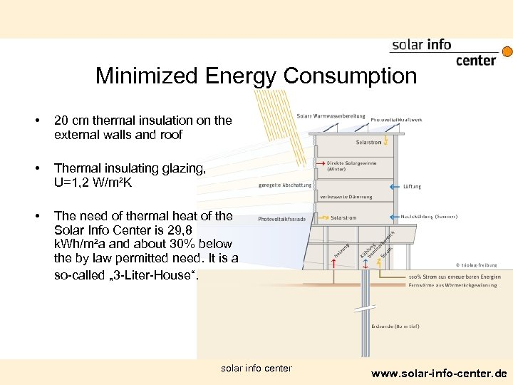 Minimized Energy Consumption • 20 cm thermal insulation on the external walls and roof