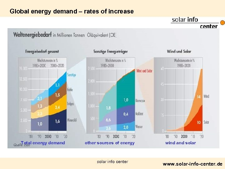 Global energy demand – rates of increase Total energy demand other sources of energy