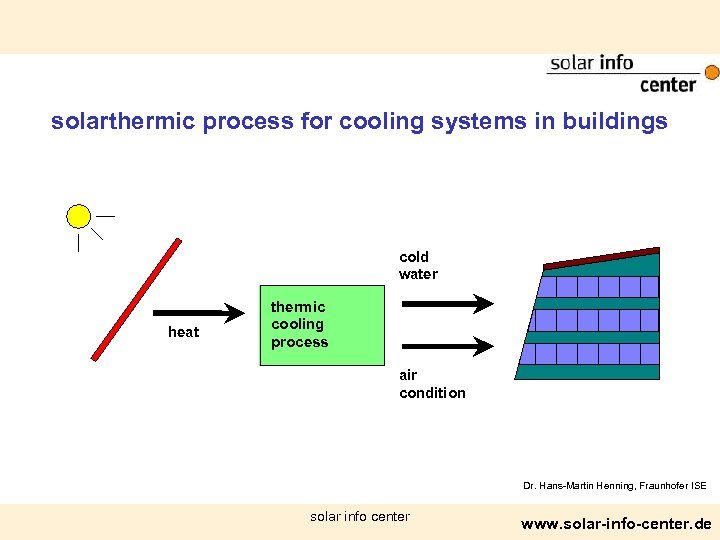 solarthermic process for cooling systems in buildings cold water heat thermic cooling process air