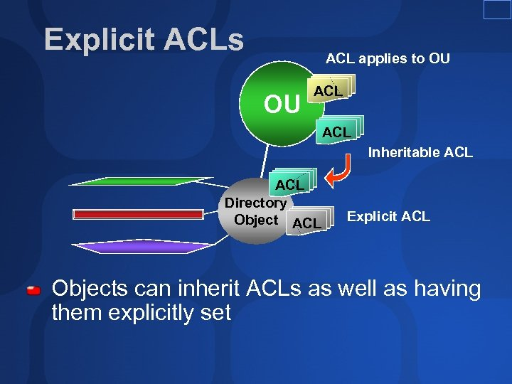 Explicit ACLs ACL applies to OU OU ACL Inheritable ACL Directory Object ACL Explicit