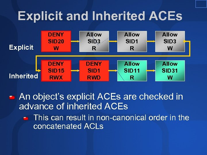 Explicit and Inherited ACEs Explicit DENY SID 20 W Allow SID 3 R Allow