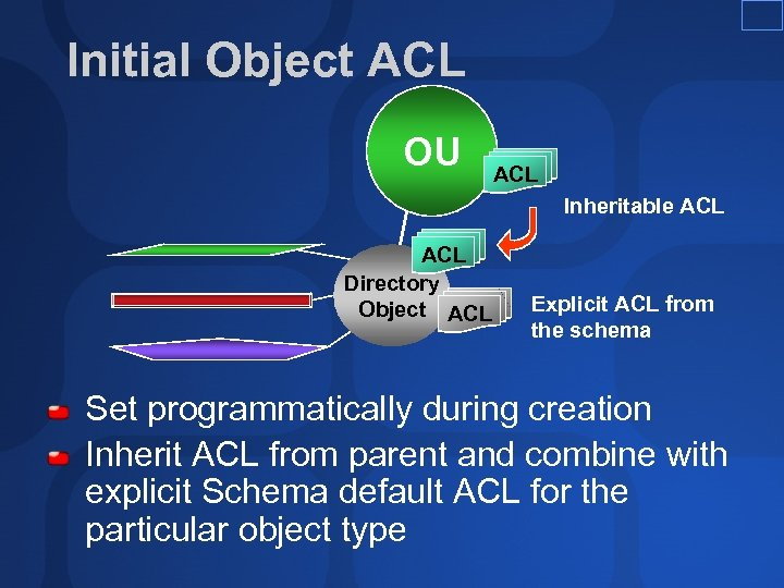 Initial Object ACL OU ACL Inheritable ACL Directory Object ACL Explicit ACL from the