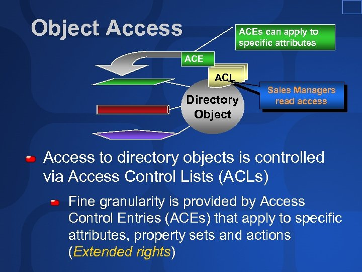 Object Access ACEs can apply to specific attributes ACE ACL Directory Object Sales Managers