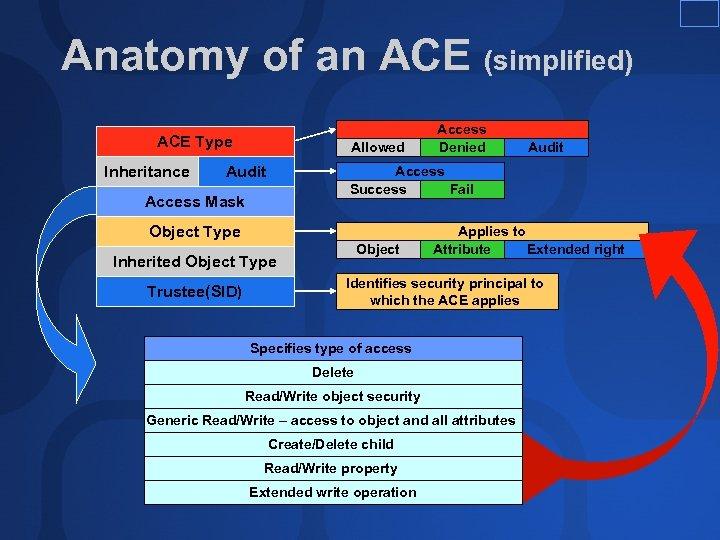 Anatomy of an ACE (simplified) ACE Type Inheritance Allowed Audit Access Success Fail Access