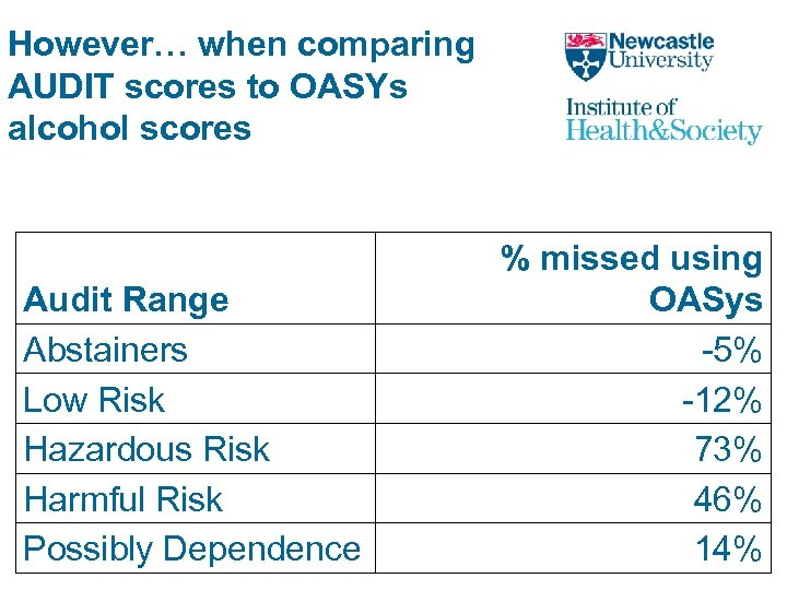 However… when comparing AUDIT scores to OASYs alcohol scores Audit Range Abstainers Low Risk