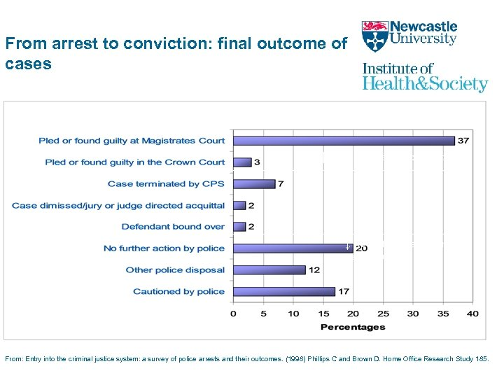 From arrest to conviction: final outcome of cases 40% of all↑ 40% of all
