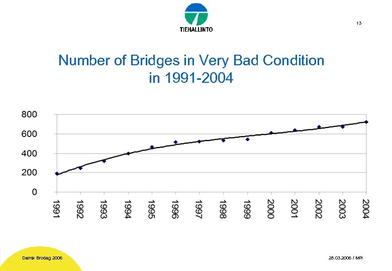 13 Number of Bridges in Very Bad Condition in 1991 -2004 Dansk Brodag 2006