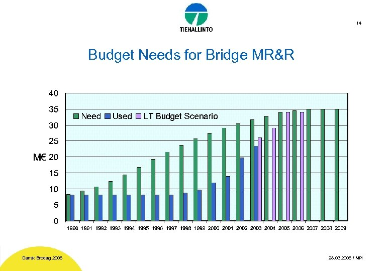 14 Budget Needs for Bridge MR&R Dansk Brodag 2006 28. 03. 2006 / MPi