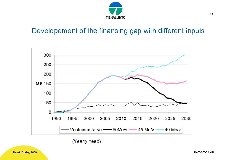 15 Developement of the finansing gap with different inputs (Yearly need) Dansk Brodag 2006