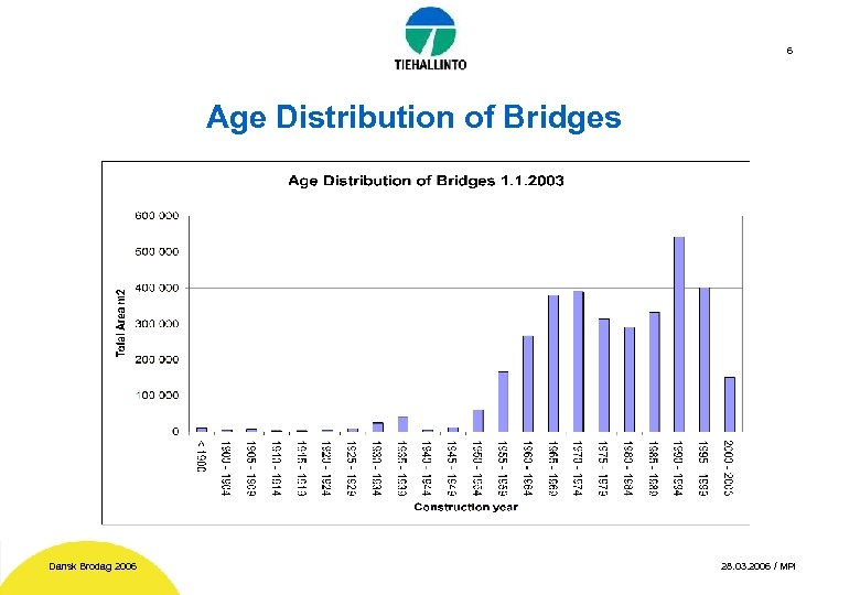6 Age Distribution of Bridges Dansk Brodag 2006 28. 03. 2006 / MPi
