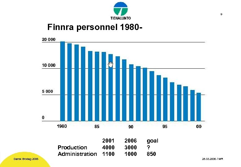 9 Finnra personnel 1980 - 2001 Production 4000 Administration 1100 Dansk Brodag 2006 3000